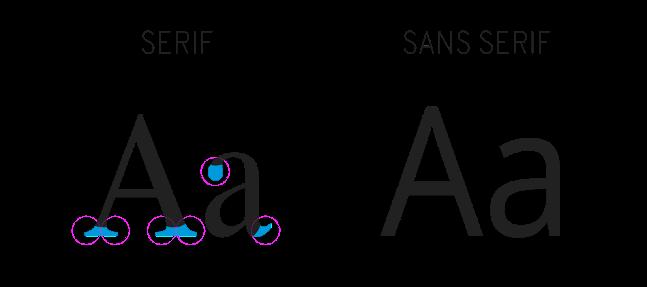 Serifa o sin serifa